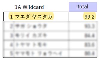 前田ワイルドカード結果